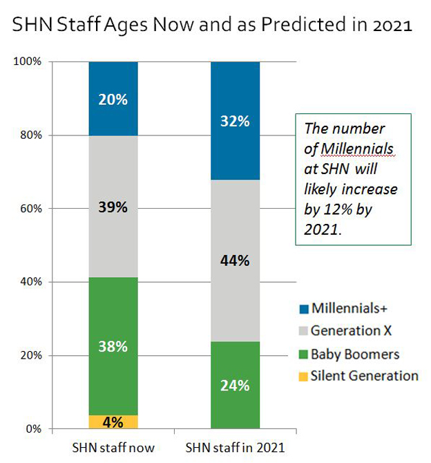 bar graph demographics SHN